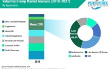 North America to Dominate Industrial Hemp Market Through 2027